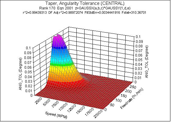 Total Runout Tolerance, Low Depth of Cut